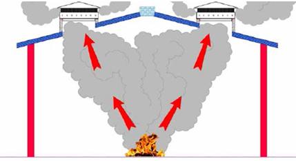 Duman kontrol ve ısı tahliye sistemleri