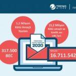COVID-19 kaosundan faydalanan bulut tabanlı  e-posta tehditleri yaygınlaşıyor
